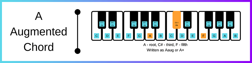 A augmented chord layout
