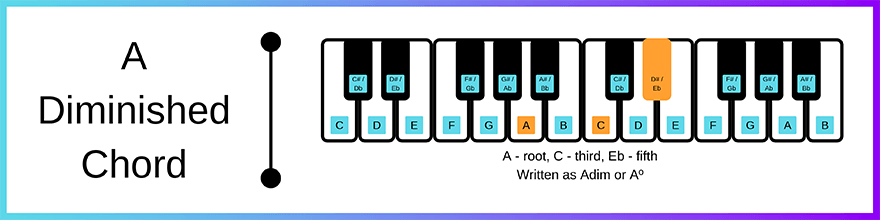 A diminished chord layout