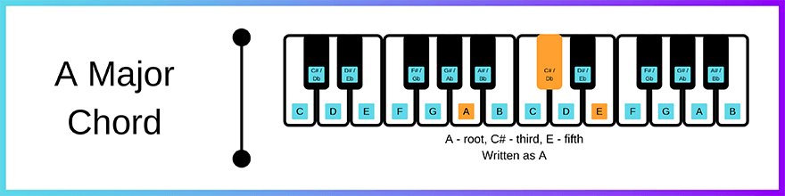 A major chord layout