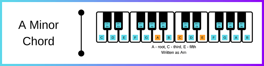 A minor chord layout
