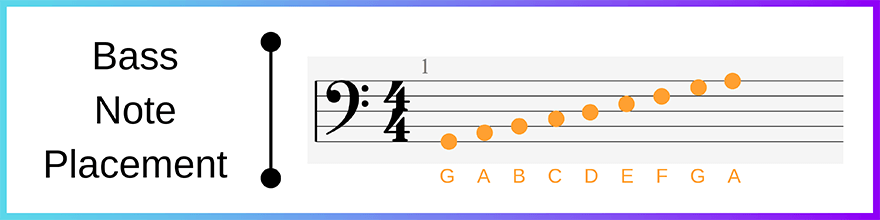 Bass clef placement
