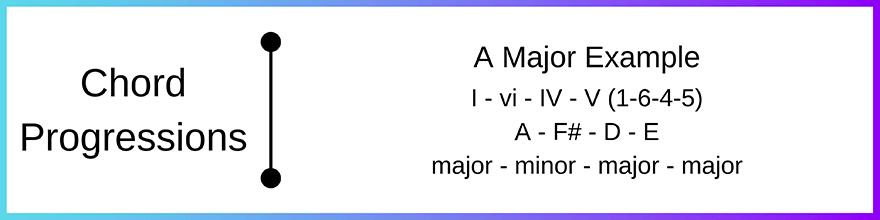 1645 chord progression