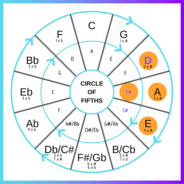 Finding chord progressions - circle of fifths