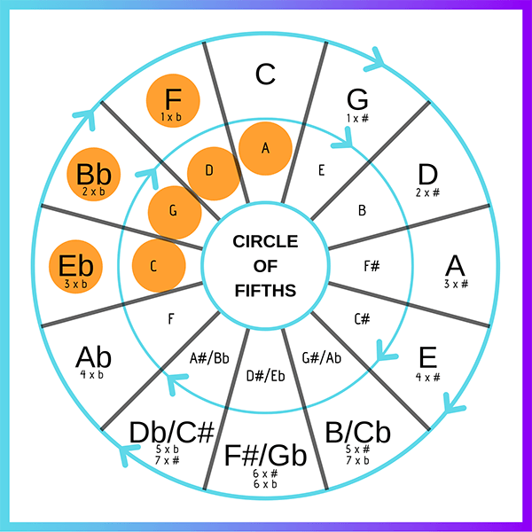 Circle of fifths - finding scales
