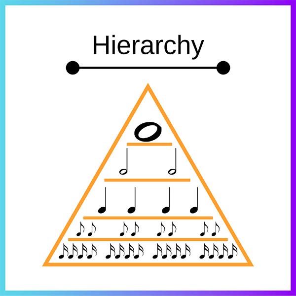 Note length hierarchy