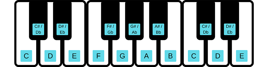 Note layout on a piano