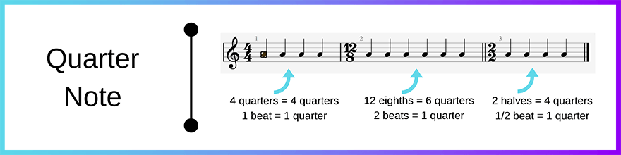 Quarter note - crotchet