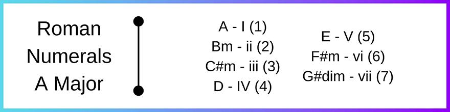 Roman numerals A major