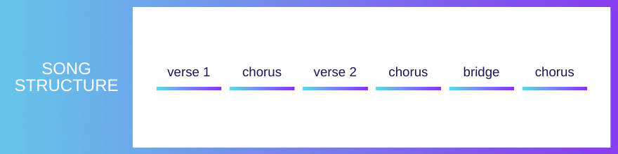 Example of a song structure - verse / chorus / verse / bridge / chorus
